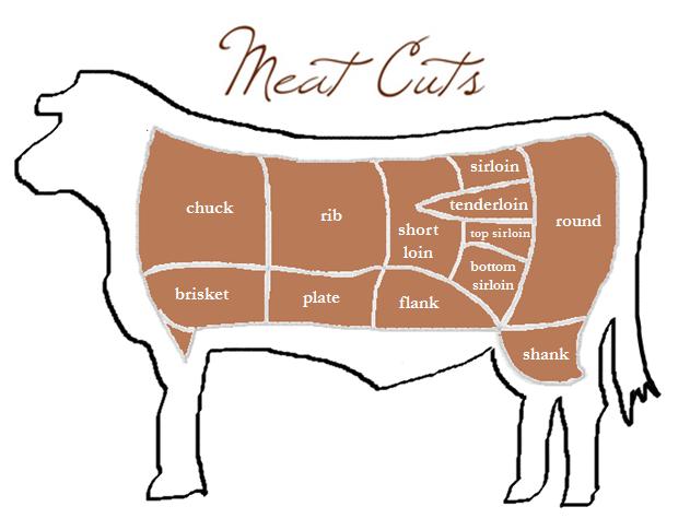 cut of meat final 2